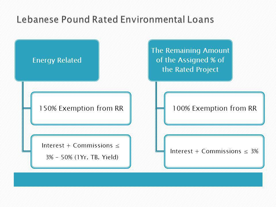 Energy Related 150% Exemption from RR Interest + Commissions 3% - 50% (1Yr.