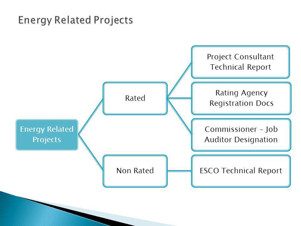 Energy Related Projects Rated Project Consultant Technical Report Rating Agency Registration Docs Commissioner – Job Auditor Designation Non RatedESCO Technical Report