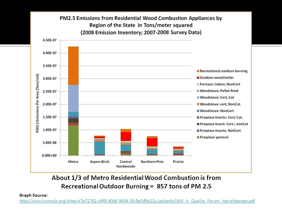 About 1/3 of Metro Residential Wood Combustion is from Recreational Outdoor Burning = 857 tons of PM 2.5 Graph Source: http://www.lwvmpls.org/sites/a7