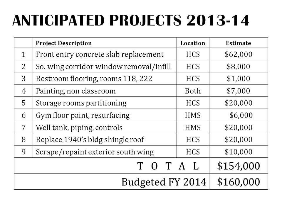 Project DescriptionLocationEstimate 1Front entry concrete slab replacementHCS$62,000 2So.
