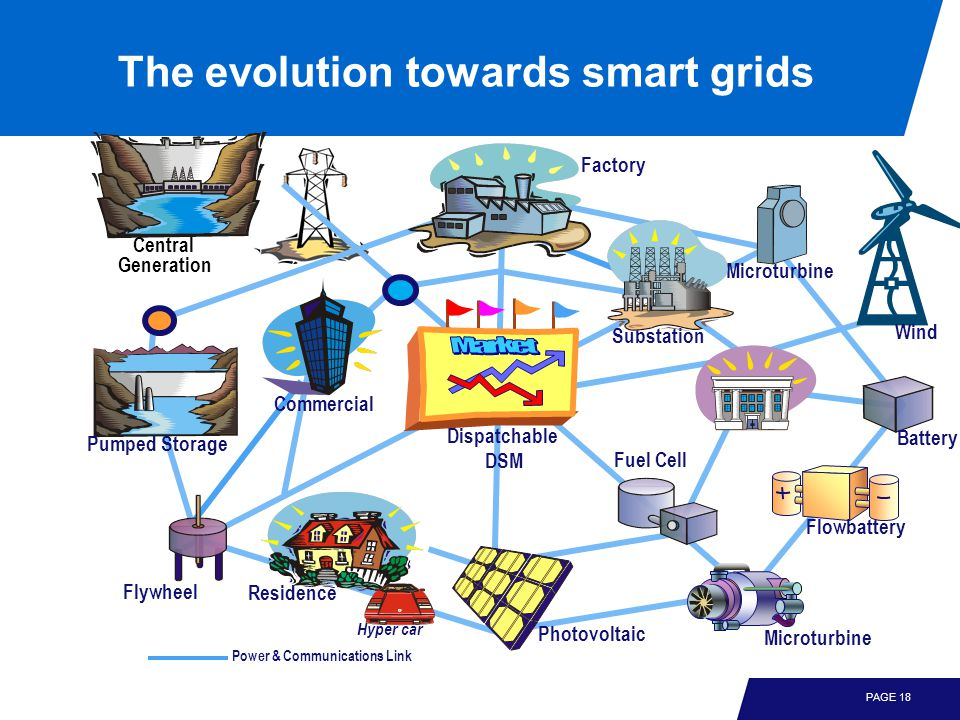 PAGE 18 The evolution towards smart grids Residence Factory Wind Microturbine Commercial Central Generation Fuel Cell Flywheel Substation Photovoltaic