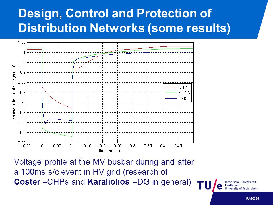 Design, Control and Protection of Distribution Networks (some results) PAGE 25 Voltage profile at the MV busbar during and after a 100ms s/c event in HV grid (research of Coster –CHPs and Karaliolios –DG in general)
