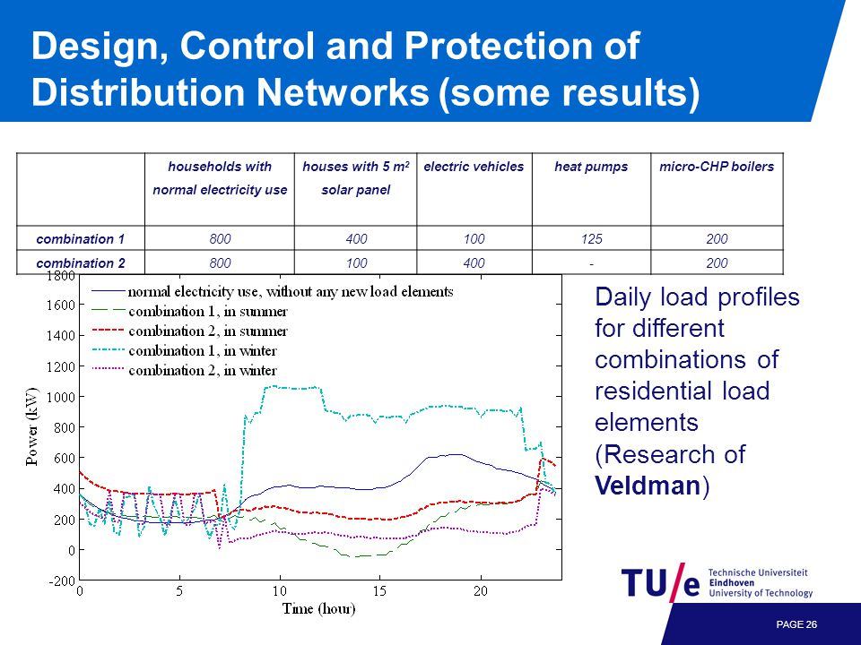 Design, Control and Protection of Distribution Networks (some results) PAGE 26 households with normal electricity use houses with 5 m 2 solar panel electric vehiclesheat pumpsmicro-CHP boilers combination 1800400100125200 combination 2800100400-200 Daily load profiles for different combinations of residential load elements (Research of Veldman)