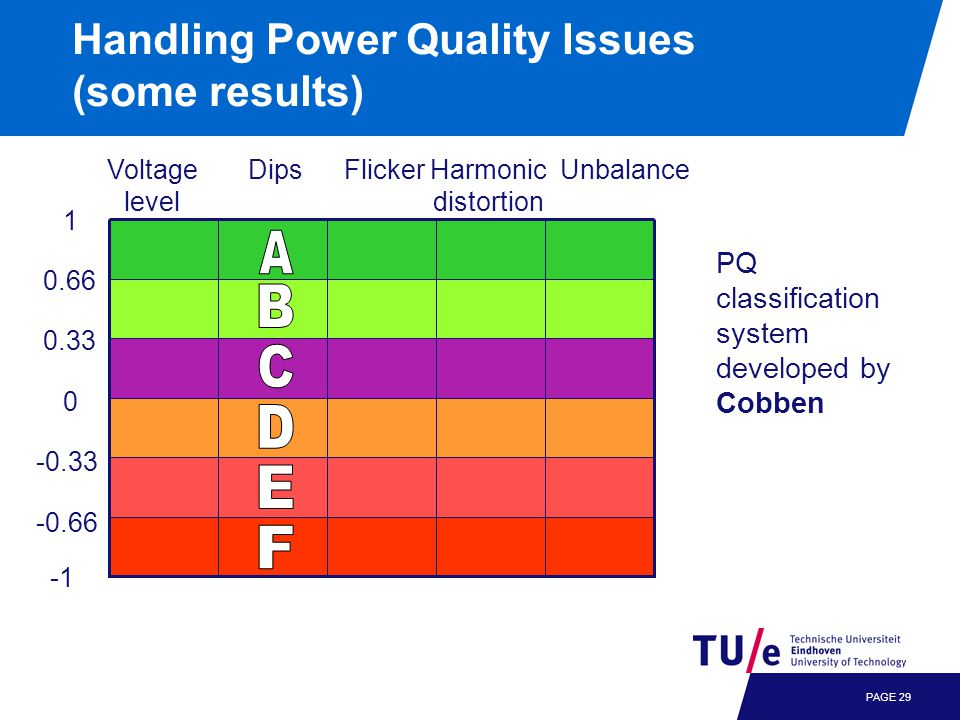 Handling Power Quality Issues (some results) PAGE 29 -0.66 UnbalanceVoltage level DipsFlickerHarmonic distortion 1 0.66 0.33 0 -0.33 PQ classification