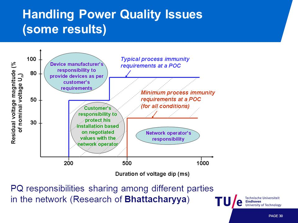 Handling Power Quality Issues (some results) PAGE 30 PQ responsibilities sharing among different parties in the network (Research of Bhattacharyya)