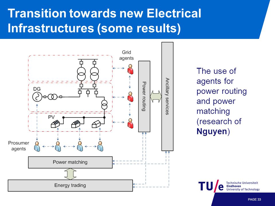 PAGE 33 Transition towards new Electrical Infrastructures (some results) The use of agents for power routing and power matching (research of Nguyen)