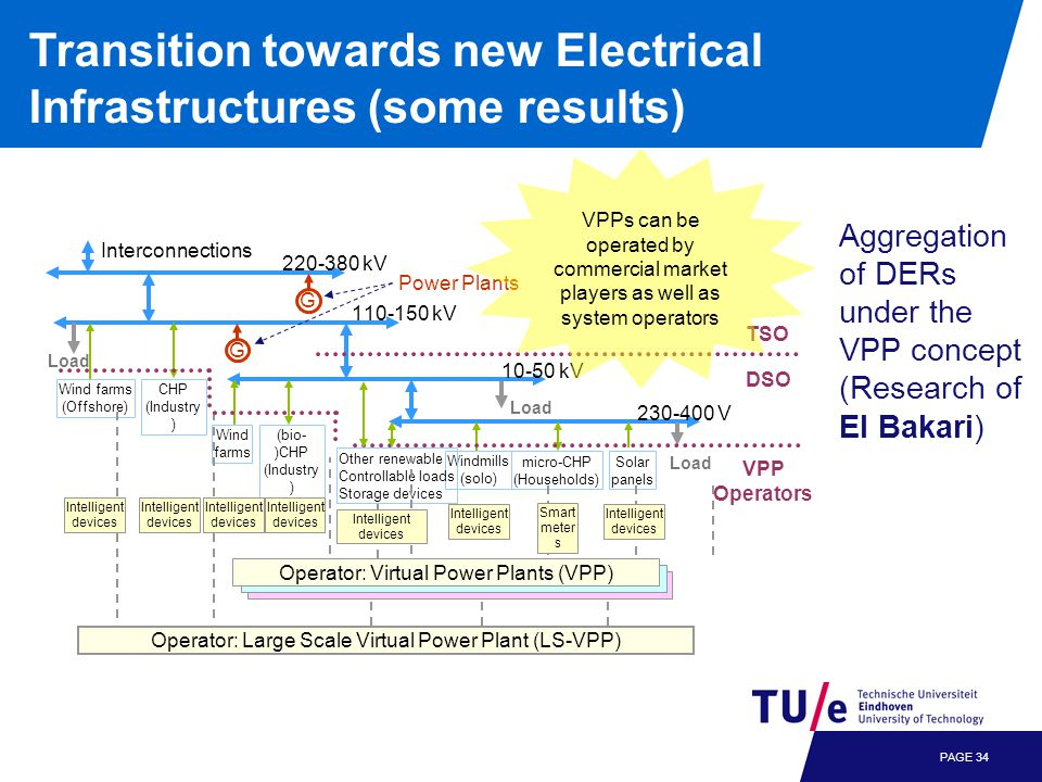 PAGE 34 Transition towards new Electrical Infrastructures (some results) Aggregation of DERs under the VPP concept (Research of El Bakari) Windmills (solo) micro-CHP (Households) Solar panels 230-400 V 10-50 kV 110-150 kV 220-380 kV Interconnections Wind farms (bio- )CHP (Industry ) Wind farms (Offshore) CHP (Industry ) G G Power Plants Load TSO VPP Operators Other renewable Controllable loads Storage devices Operator: Large Scale Virtual Power Plant (LS-VPP) Intelligent devices Intelligent devices Operator: Virtual Power Plants (VPP) Smart meter s Intelligent devices Intelligent devices Intelligent devices Intelligent devices Intelligent devices DSO VPPs can be operated by commercial market players as well as system operators