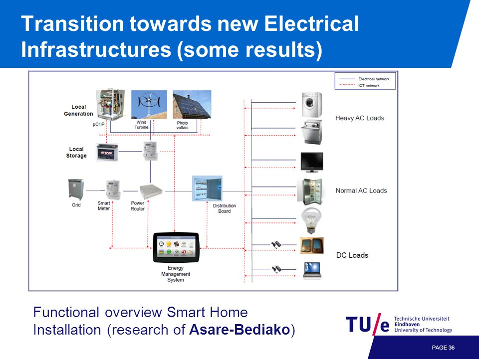 PAGE 36 Functional overview Smart Home Installation (research of Asare-Bediako)