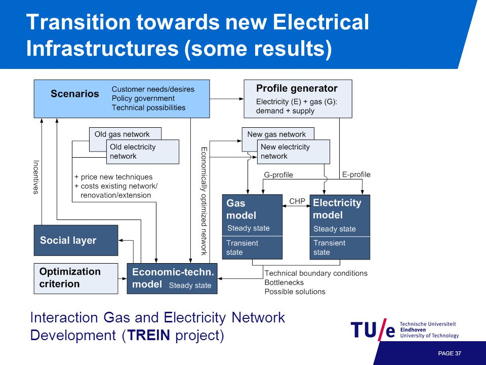 PAGE 37 Transition towards new Electrical Infrastructures (some results) Interaction Gas and Electricity Network Development (TREIN project)