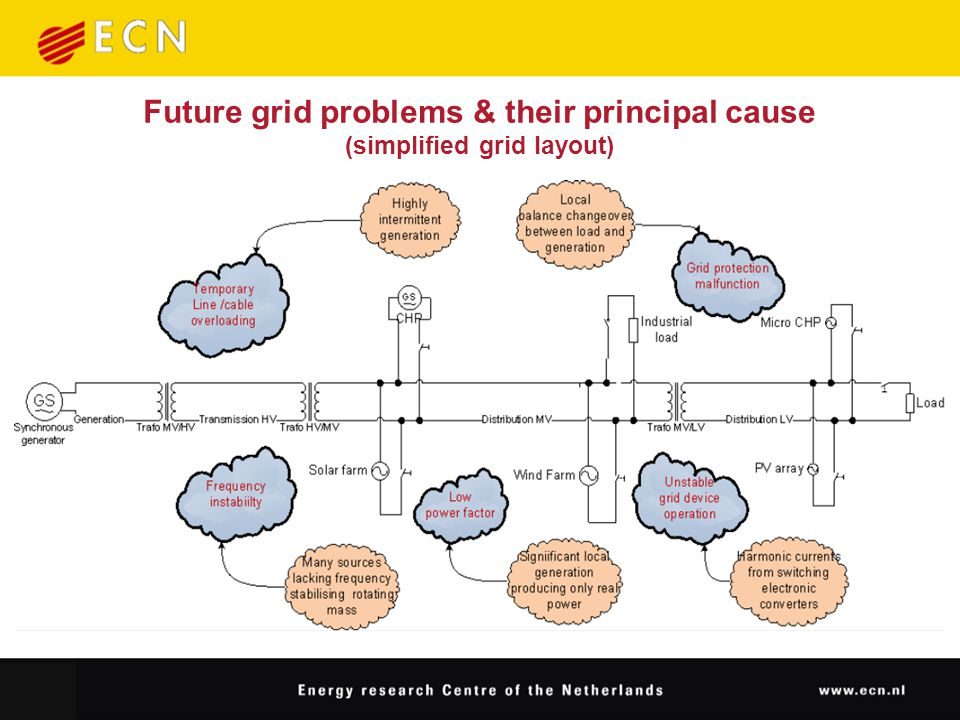 Future grid problems & their principal cause (simplified grid layout)
