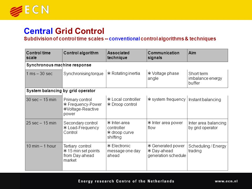 Central Grid Control Subdivision of control time scales -- conventional control algorithms & techniques Control time scale Control algorithmAssociated