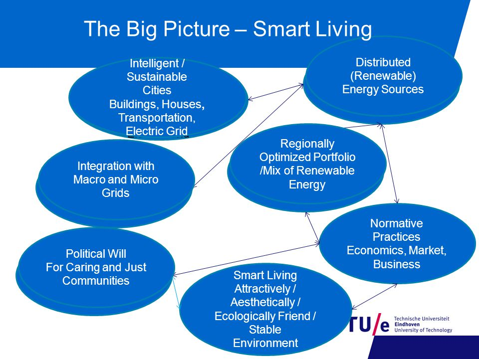 Intelligent / Sustainable Cities Buildings, Houses, Transportation, Electric Grid Distributed (Renewable) Energy Sources Regionally Optimized Portfoli