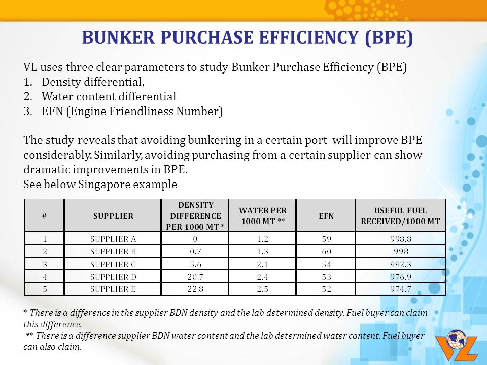BUNKER PURCHASE EFFICIENCY (BPE) VL uses three clear parameters to study Bunker Purchase Efficiency (BPE) 1.Density differential, 2.Water content diff