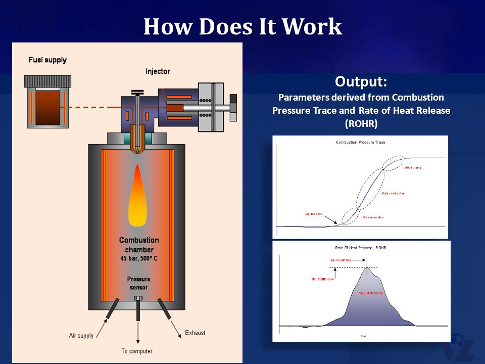 How Does It Work Output: Parameters derived from Combustion Pressure Trace and Rate of Heat Release (ROHR)