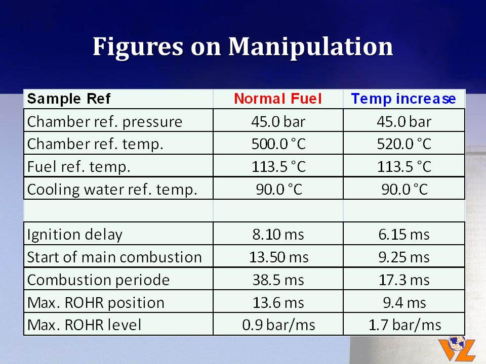 Figures on Manipulation