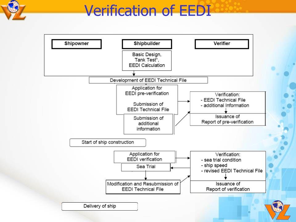 Verification of EEDI