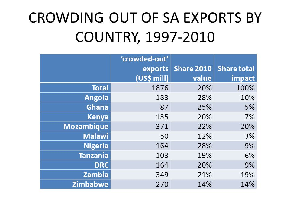 CROWDING OUT OF SA EXPORTS BY COUNTRY, 1997-2010 crowded-out exports (US$ mill) Share 2010 value Share total impact Total187620%100% Angola18328%10% Ghana8725%5% Kenya13520%7% Mozambique37122%20% Malawi5012%3% Nigeria16428%9% Tanzania10319%6% DRC16420%9% Zambia34921%19% Zimbabwe27014%