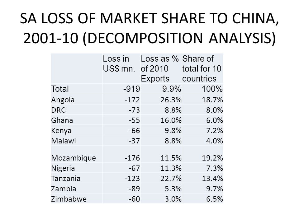 SA LOSS OF MARKET SHARE TO CHINA, 2001-10 (DECOMPOSITION ANALYSIS) Loss in US$ mn. Loss as % of 2010 Exports Share of total for 10 countries Total-919