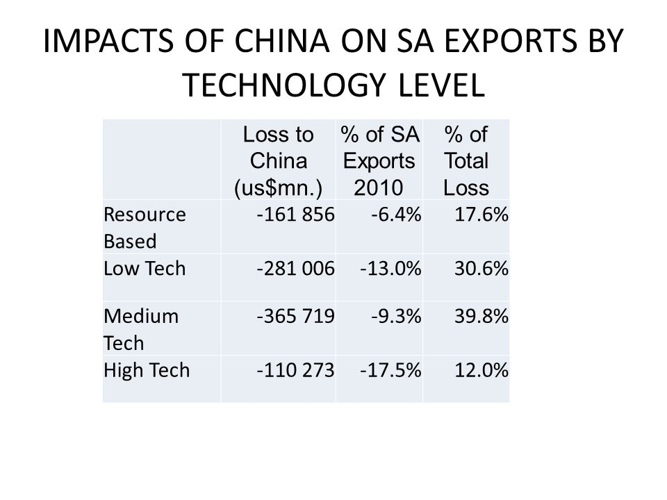 IMPACTS OF CHINA ON SA EXPORTS BY TECHNOLOGY LEVEL Loss to China (us$mn.) % of SA Exports 2010 % of Total Loss Resource Based -161 856-6.4%17.6% Low Tech-281 006-13.0%30.6% Medium Tech -365 719-9.3%39.8% High Tech-110 273-17.5%12.0%