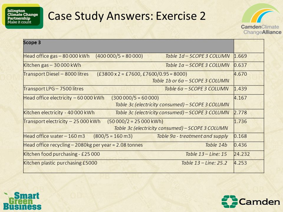 Case Study Answers: Exercise 2 Camden Cuisine Ltd Greenhouse Gas Emissions data for period April 1st 2011 to 31st March 2012 Scope 1Tonnes of CO2e Head office gas – kWh ( /5 = ) Table 1d – SCOPE 1 COLUMN Kitchen gas – kWh Table 1d – SCOPE 1 COLUMN6.165 TOTAL GAS kWh Kitchen Refrigerant leakage – Table 8b – operation / industrial refrigeration0.15 Transport Diesel – 8000 litres (£3800 x 2 = £7600, £7600/0.95 = 8000) Table 1d or 6a – SCOPE 1 COLUMN Transport LPG – 7500 litres Table 6a – SCOPE 1 COLUMN Scope 2 Head office electricity – kWh ( /5 = ) Table 3c (electricity consumed) – SCOPE 2 COLUMN Kitchen electricity kWh Table 3c (electricity consumed) – SCOPE 2 COLUMN Transport electricity – kWh (50 000/2 = kWh) Table 3c (electricity consumed) – SCOPE 2 COLUMN TOTAL ELECTRICITY kWh Standard Practice total gross emissions