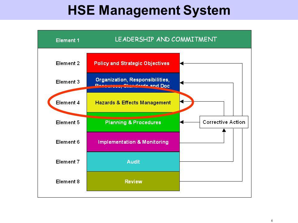 15 HEMP Study Interactions HEMP Study MOC Process HSE Case AuditsVariances Incident Investigation Project HSE Plan Regulations Designs Procedures