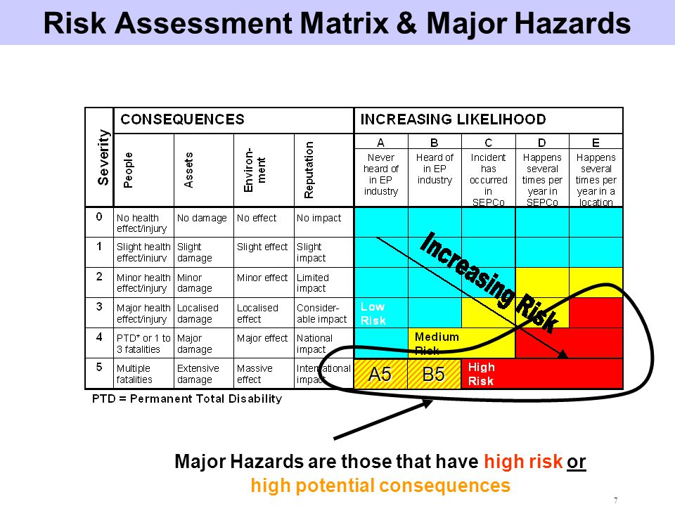 8 Major Hazards & HSE Cases SEPCo Policies require that operations and facilities with Major Hazards have documented HSE Cases.