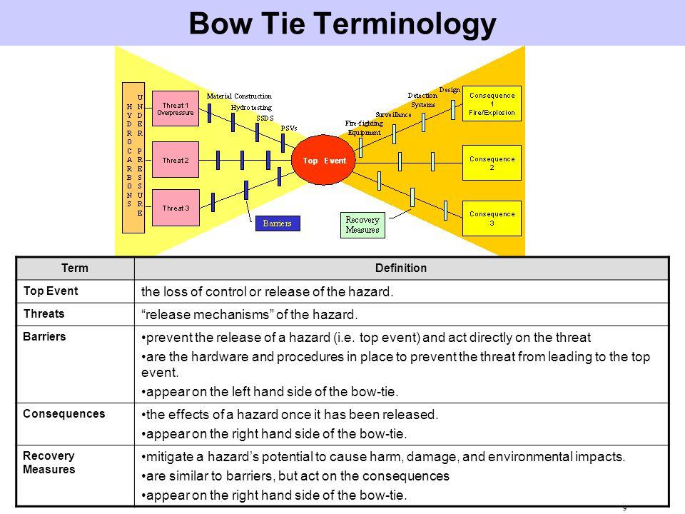 10 Bow-Tie Example