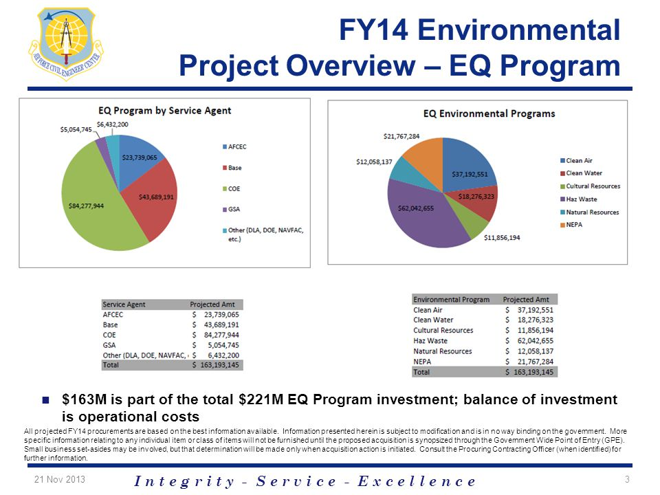 I n t e g r i t y - S e r v i c e - E x c e l l e n c e FY14 Environmental Project Overview – EQ Program $163M is part of the total $221M EQ Program i