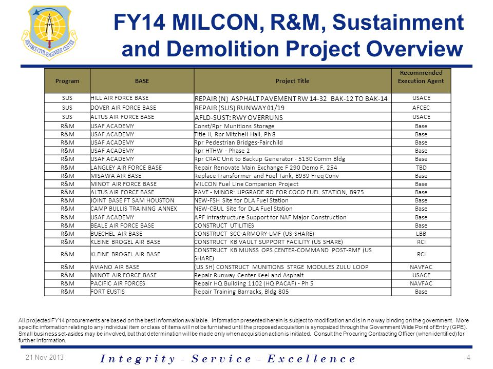 I n t e g r i t y - S e r v i c e - E x c e l l e n c e FY14 MILCON, R&M, Sustainment and Demolition Project Overview All projected FY14 procurements