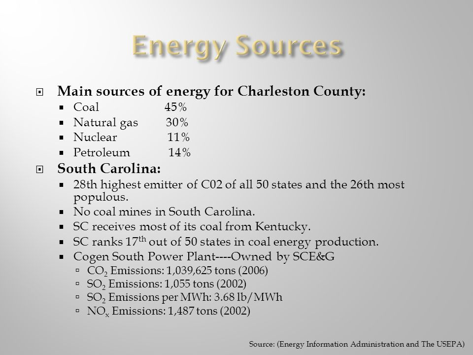 Main sources of energy for Charleston County: Coal 45% Natural gas 30% Nuclear 11% Petroleum 14% South Carolina: 28th highest emitter of C02 of all 50 states and the 26th most populous.