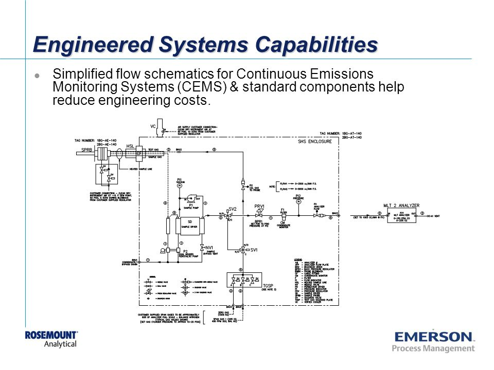 [File Name or Event] Emerson Confidential 27-Jun-01, Slide 30 Engineered Systems Capabilities Simplified flow schematics for Continuous Emissions Monitoring Systems (CEMS) & standard components help reduce engineering costs.