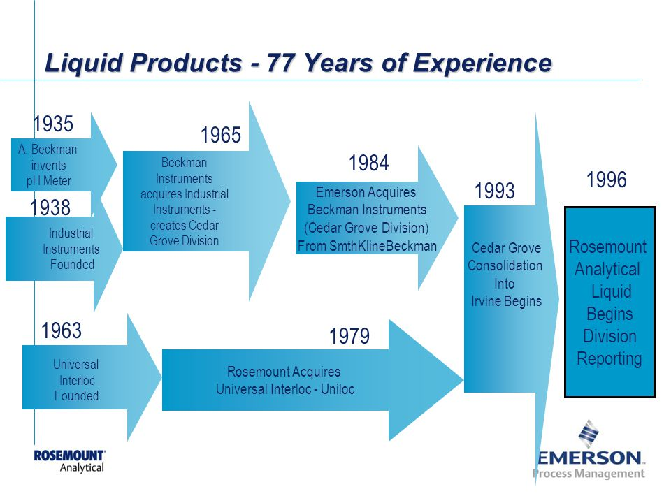 [File Name or Event] Emerson Confidential 27-Jun-01, Slide 5 Rosemount Analytical Liquid Begins Division Reporting 1979 Universal Interloc Founded 1963 Rosemount Acquires Universal Interloc - Uniloc Cedar Grove Consolidation Into Irvine Begins A.
