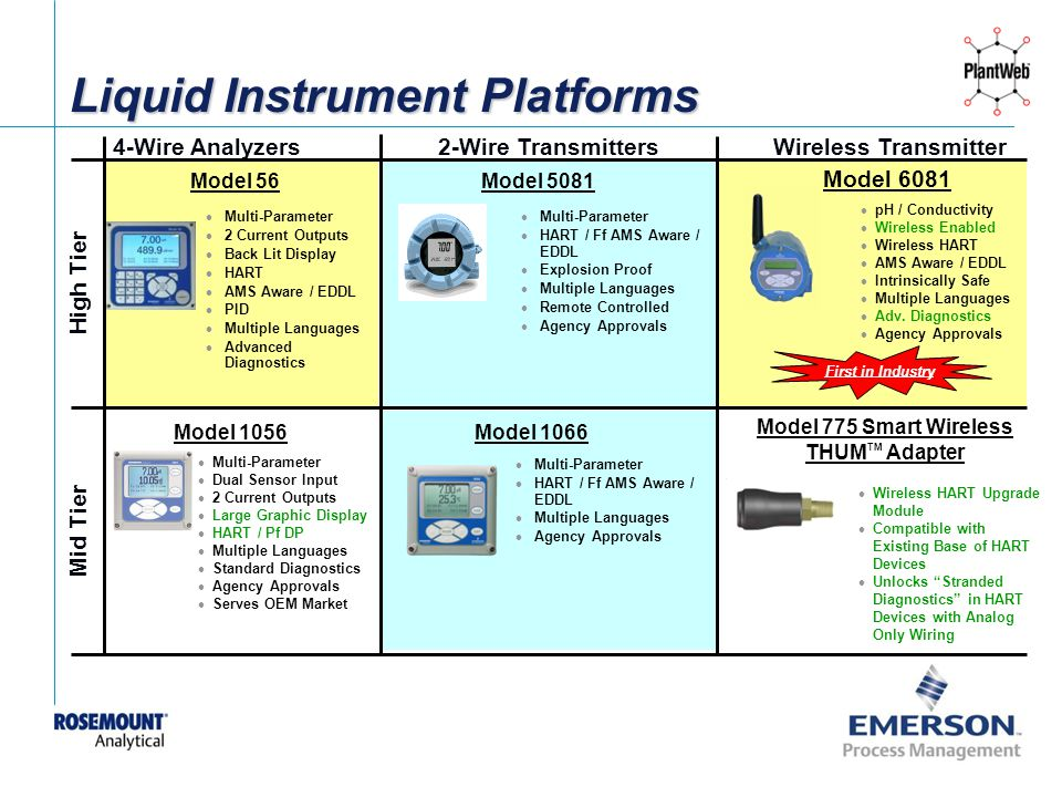 [File Name or Event] Emerson Confidential 27-Jun-01, Slide 7 Liquid Instrument Platforms Model 56 Model 5081 Model 1056Model 1066 High Tier Mid Tier 2-Wire Transmitters 4-Wire Analyzers Multi-Parameter Dual Sensor Input 2 Current Outputs Large Graphic Display HART / Pf DP Multiple Languages Standard Diagnostics Agency Approvals Serves OEM Market pH / Conductivity Wireless Enabled Wireless HART AMS Aware / EDDL Intrinsically Safe Multiple Languages Adv.