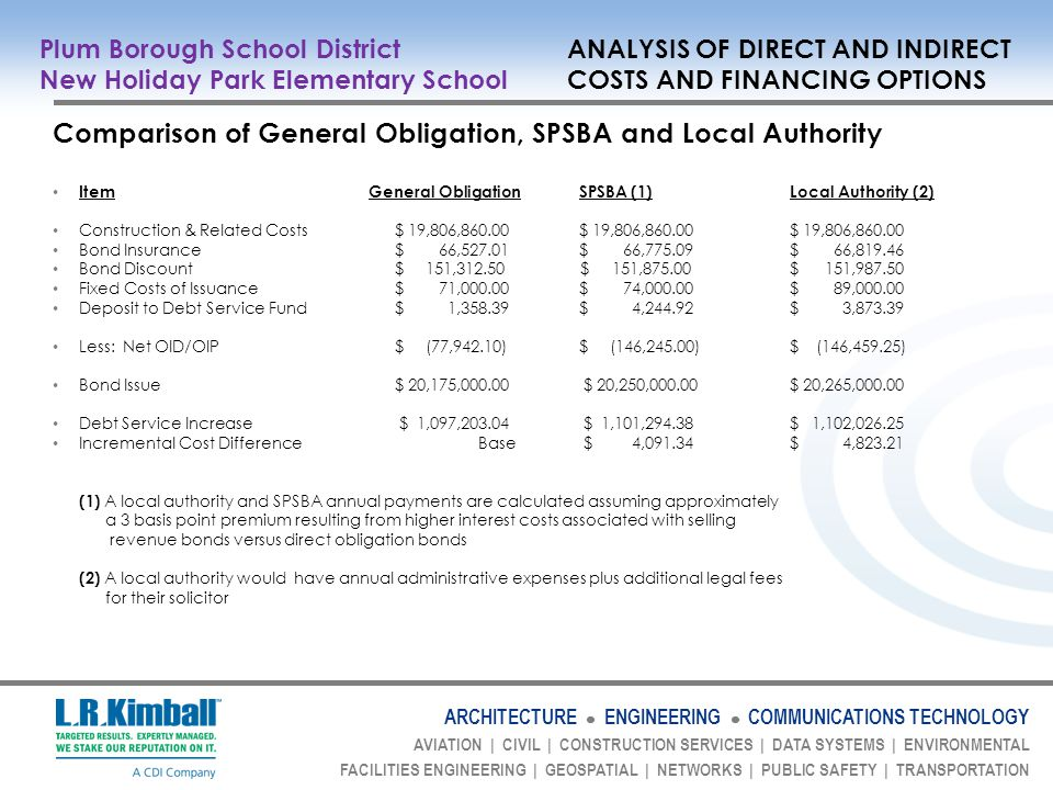ARCHITECTURE ENGINEERING COMMUNICATIONS TECHNOLOGY AVIATION | CIVIL | CONSTRUCTION SERVICES | DATA SYSTEMS | ENVIRONMENTAL FACILITIES ENGINEERING | GEOSPATIAL | NETWORKS | PUBLIC SAFETY | TRANSPORTATION Comparison of General Obligation, SPSBA and Local Authority ItemGeneral ObligationSPSBA (1)Local Authority (2) Construction & Related Costs $ 19,806,860.00$ 19,806,860.00$ 19,806,860.00 Bond Insurance $ 66,527.01$ 66,775.09$ 66,819.46 Bond Discount $ 151,312.50 $ 151,875.00$ 151,987.50 Fixed Costs of Issuance $ 71,000.00$ 74,000.00$ 89,000.00 Deposit to Debt Service Fund $ 1,358.39 $ 4,244.92$ 3,873.39 Less: Net OID/OIP $ (77,942.10)$ (146,245.00)$ (146,459.25) Bond Issue $ 20,175,000.00 $ 20,250,000.00$ 20,265,000.00 Debt Service Increase $ 1,097,203.04 $ 1,101,294.38$ 1,102,026.25 Incremental Cost Difference Base $ 4,091.34$ 4,823.21 (1) A local authority and SPSBA annual payments are calculated assuming approximately a 3 basis point premium resulting from higher interest costs associated with selling revenue bonds versus direct obligation bonds (2) A local authority would have annual administrative expenses plus additional legal fees for their solicitor Plum Borough School District ANALYSIS OF DIRECT AND INDIRECT New Holiday Park Elementary School COSTS AND FINANCING OPTIONS