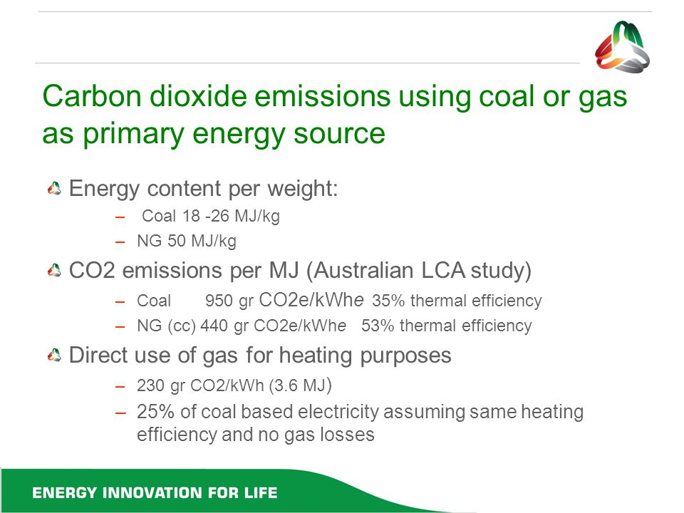 Carbon dioxide emissions using coal or gas as primary energy source Energy content per weight: – Coal 18 -26 MJ/kg –NG 50 MJ/kg CO2 emissions per MJ (