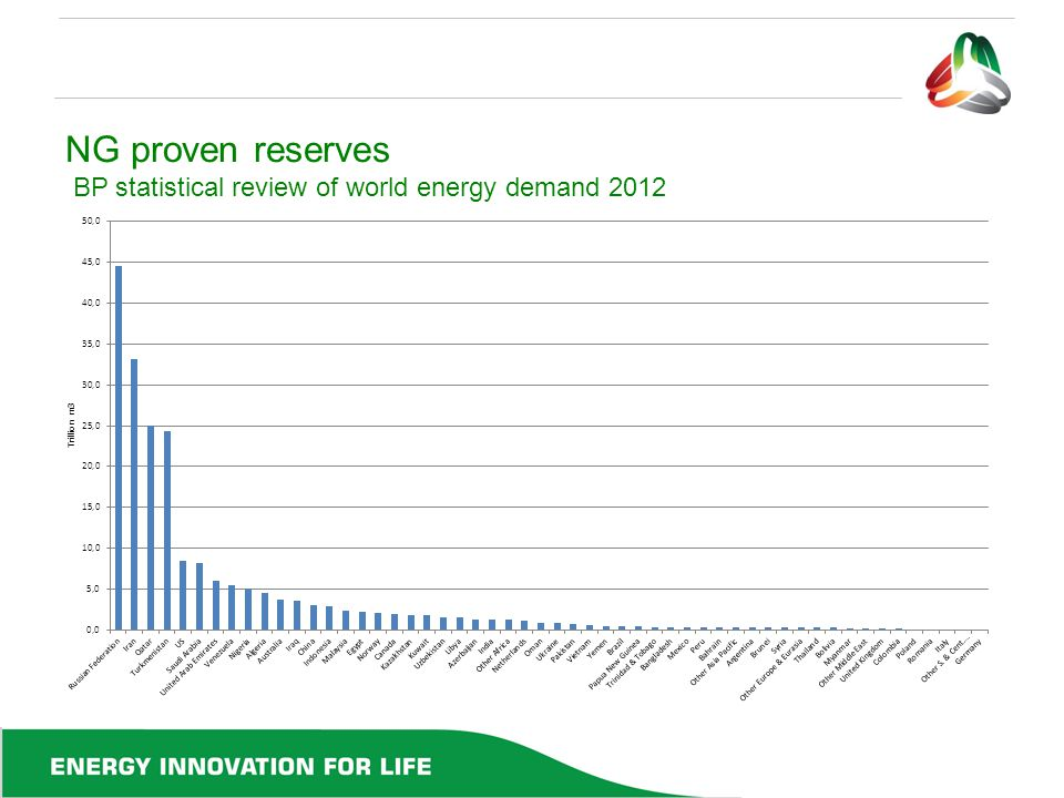 NG proven reserves BP statistical review of world energy demand 2012