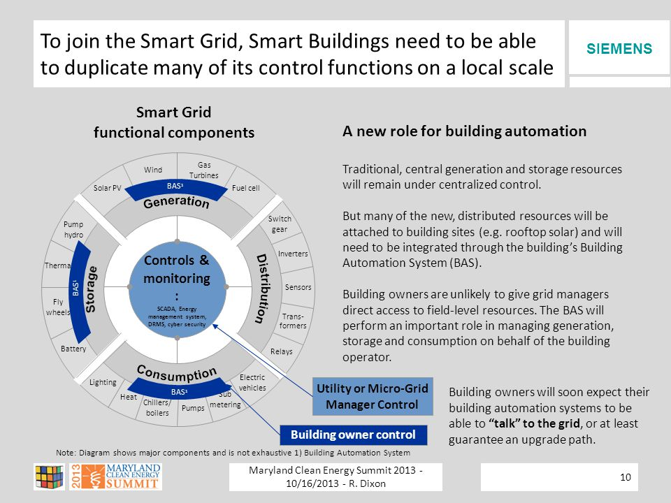 SIEMENS To join the Smart Grid, Smart Buildings need to be able to duplicate many of its control functions on a local scale Smart Grid functional components Note: Diagram shows major components and is not exhaustive 1) Building Automation System Wind Gas Turbines Pump hydro Thermal Fly wheels Battery Controls & monitoring : SCADA, Energy management system, DRMS, cyber security Solar PVFuel cell Lighting Heat Chillers/ boilers Electric vehicles Pumps Switch gear Inverters Sensors Trans- formers Relays Sub metering BAS 1 A new role for building automation Traditional, central generation and storage resources will remain under centralized control.