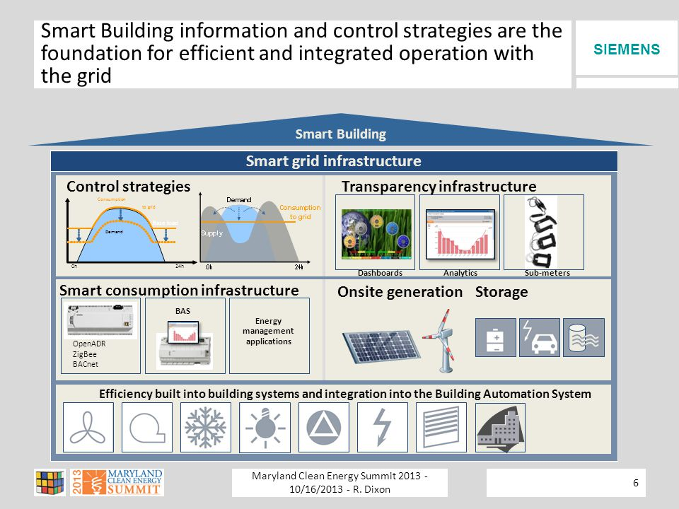 SIEMENS Smart Building information and control strategies are the foundation for efficient and integrated operation with the grid Smart Building Smart grid infrastructure Efficiency built into building systems and integration into the Building Automation System StorageOnsite generation Control strategies 24h Base load Demand 0h Consumption to grid Smart consumption infrastructure Energy management applications OpenADR ZigBee BACnet Transparency infrastructure BAS Sub-metersAnalyticsDashboards 6 Maryland Clean Energy Summit 2013 - 10/16/2013 - R.