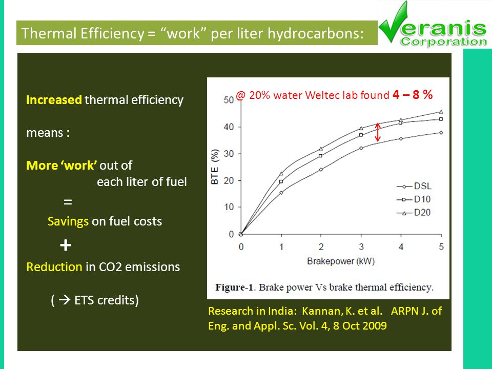 Thermal Efficiency = work per liter hydrocarbons: Increased thermal efficiency means : More work out of each liter of fuel = Savings on fuel costs + Reduction in CO2 emissions ( ETS credits) @ 20% water Weltec lab found 4 – 8 % Research in India: Kannan, K.