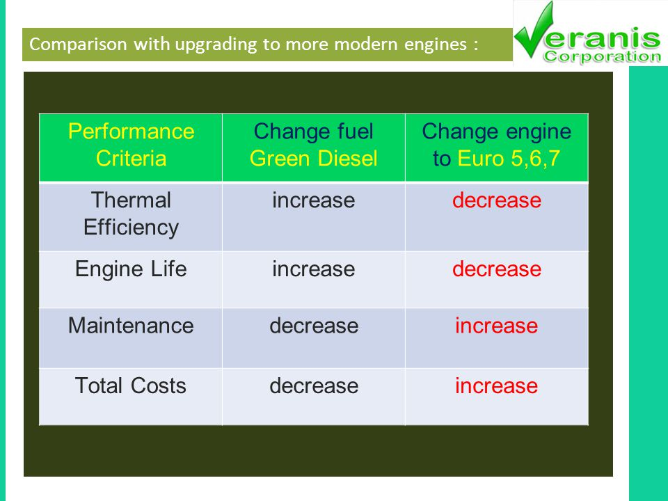 Comparison with upgrading to more modern engines : Performance Criteria Change fuel Green Diesel Change engine to Euro 5,6,7 Thermal Efficiency increasedecrease Engine Lifeincreasedecrease Maintenancedecreaseincrease Total Costsdecreaseincrease