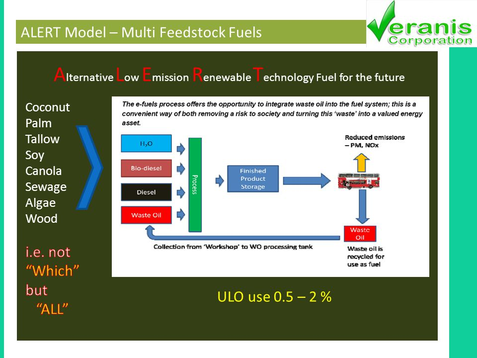 ALERT Model – Multi Feedstock Fuels A lternative L ow E mission R enewable T echnology Fuel for the future ULO use 0.5 – 2 %