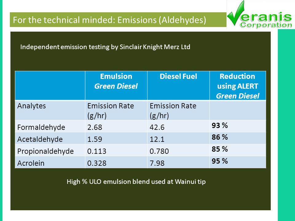 For the technical minded: Emissions (Aldehydes) Emulsion Green Diesel Diesel FuelReduction using ALERT Green Diesel AnalytesEmission Rate (g/hr) Formaldehyde2.6842.6 93 % Acetaldehyde1.5912.1 86 % Propionaldehyde0.1130.780 85 % Acrolein0.3287.98 95 % Independent emission testing by Sinclair Knight Merz Ltd High % ULO emulsion blend used at Wainui tip