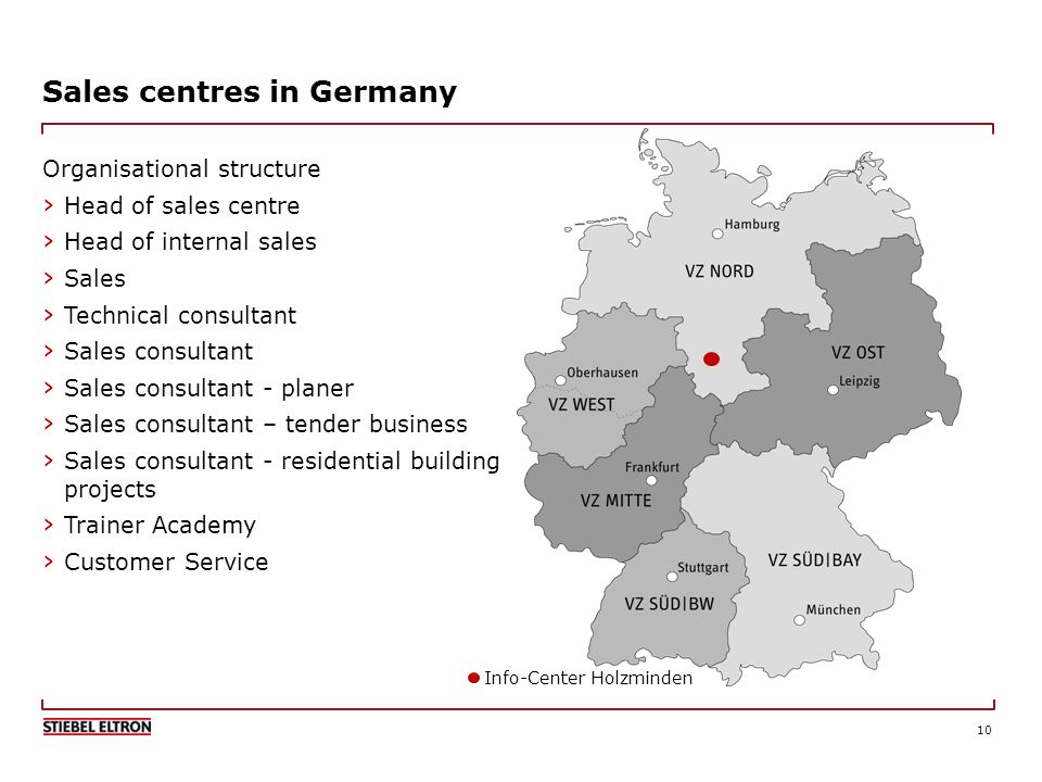 10 Sales centres in Germany Organisational structure Head of sales centre Head of internal sales Sales Technical consultant Sales consultant Sales consultant - planer Sales consultant – tender business Sales consultant - residential building projects Trainer Academy Customer Service Info-Center Holzminden