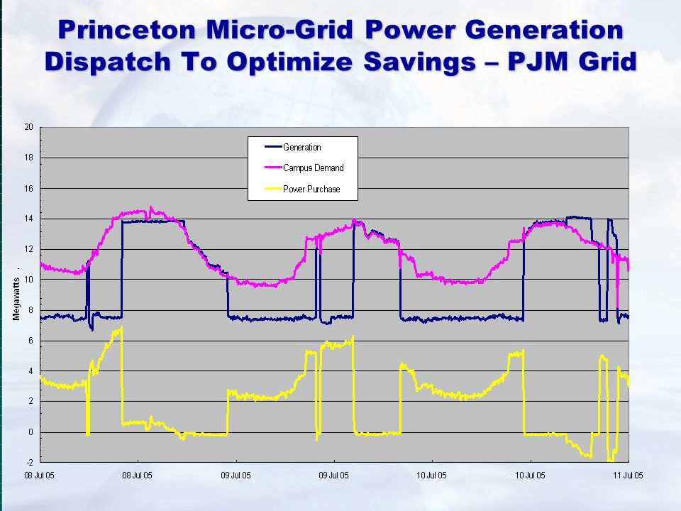 Princeton Micro-Grid Power Generation Dispatch To Optimize Savings – PJM Grid