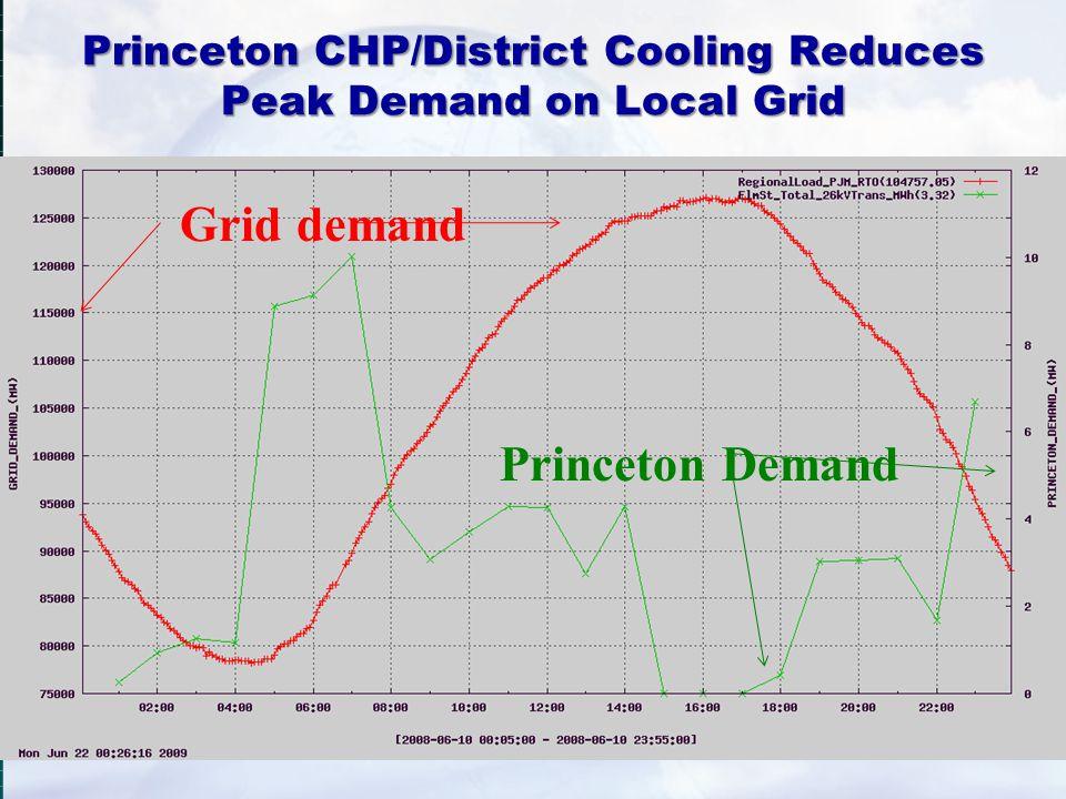 Princeton CHP/District Cooling Reduces Peak Demand on Local Grid Princeton Demand Grid demand