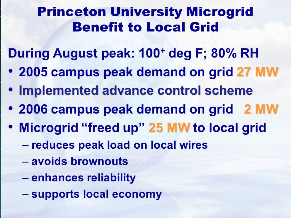 Princeton University Microgrid Benefit to Local Grid During August peak: 100 + deg F; 80% RH 27 MW 2005 campus peak demand on grid 27 MW Implemented a