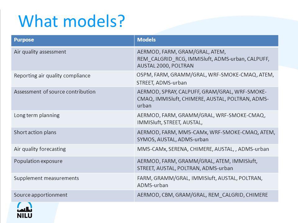 PurposeModels Air quality assessmentAERMOD, FARM, GRAM/GRAL, ATEM, REM_CALGRID_RCG, IMMISluft, ADMS-urban, CALPUFF, AUSTAL 2000, POLTRAN Reporting air quality compliance OSPM, FARM, GRAMM/GRAL, WRF-SMOKE-CMAQ, ATEM, STREET, ADMS-urban Assessment of source contributionAERMOD, SPRAY, CALPUFF, GRAM/GRAL, WRF-SMOKE- CMAQ, IMMISluft, CHIMERE, AUSTAL, POLTRAN, ADMS- urban Long term planningAERMOD, FARM, GRAMM/GRAL, WRF-SMOKE-CMAQ, IMMISluft, STREET, AUSTAL, Short action plansAERMOD, FARM, MM5-CAMx, WRF-SMOKE-CMAQ, ATEM, SYMOS, AUSTAL, ADMS-urban Air quality forecastingMM5-CAMx, SERENA, CHIMERE, AUSTAL,, ADMS-urban Population exposureAERMOD, FARM, GRAMM/GRAL, ATEM, IMMISluft, STREET, AUSTAL, POLTRAN, ADMS-urban Supplement measurementsFARM, GRAMM/GRAL, IMMISluft, AUSTAL, POLTRAN, ADMS-urban Source apportionmentAERMOD, CBM, GRAM/GRAL, REM_CALGRID, CHIMERE What models