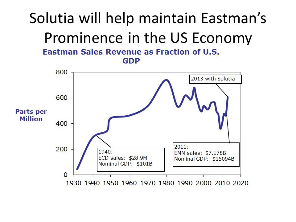 Solutia will help maintain Eastmans Prominence in the US Economy