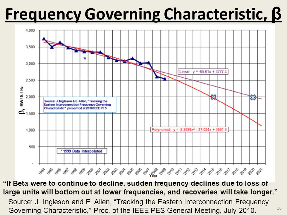 Frequency Governing Characteristic, β 16 If Beta were to continue to decline, sudden frequency declines due to loss of large units will bottom out at