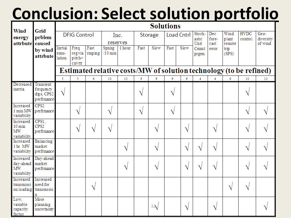Conclusion: Select solution portfolio 32